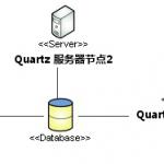 Quartz管中窥豹之集群管理