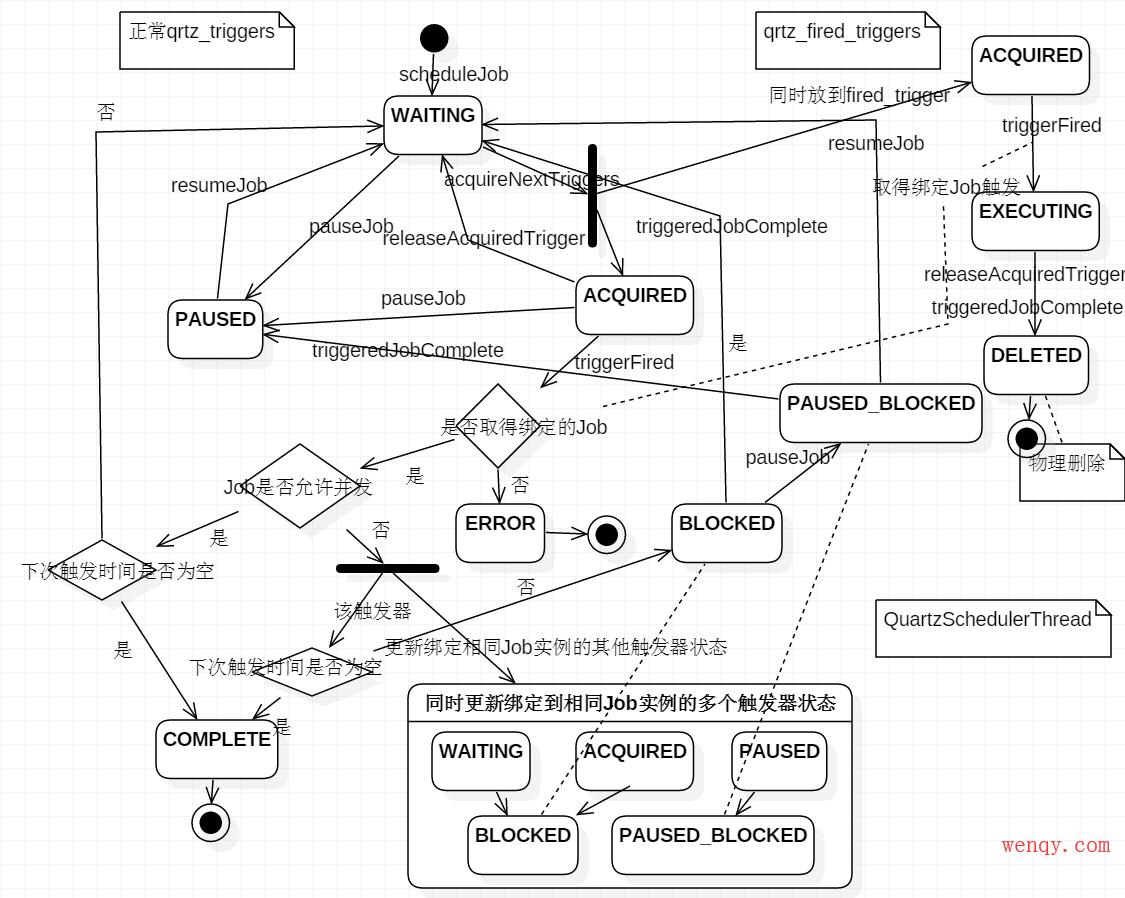 trigger_status_diagram